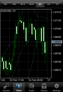 Chart display in FXOptimax Trader for iPhone, iPod Touch and iPad